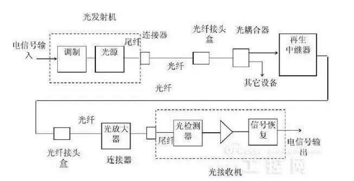 光纤通信系统的组成与特点_光纤通信六大发展动向