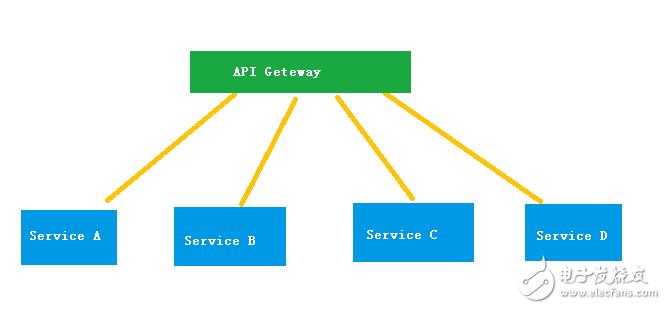 微服务和分布式的区别