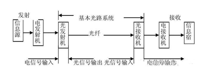 光纤传输速率及传输距离介绍