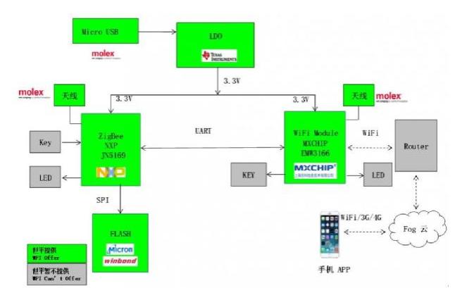 大联大世平集团推出基于NXP产品的Wi-Fi转ZigBee智能网关方案