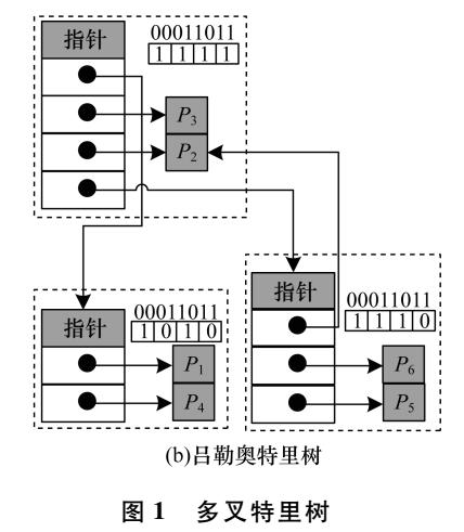 基于偏移编码特里树的高效IP寻址算法