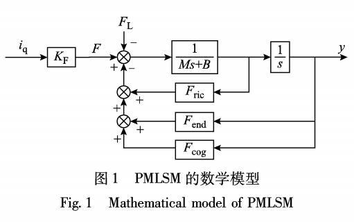 FIR滤波器的PMLSM高精密控制