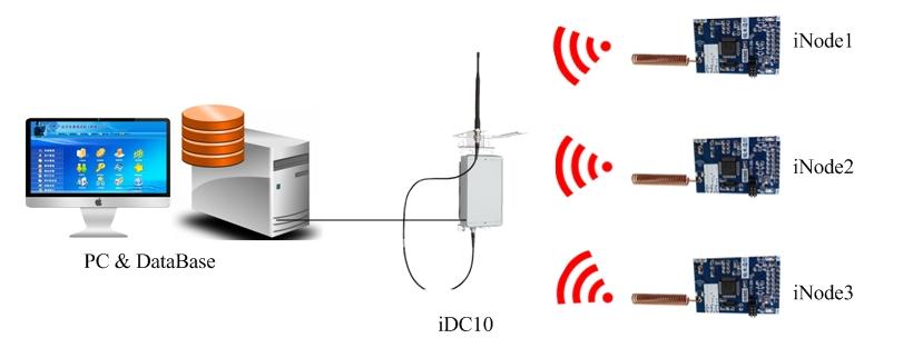 无线通信设计应用 如何节能组网