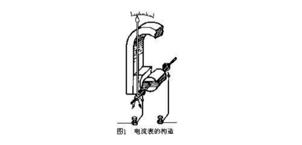 磁电式电流表工作原理