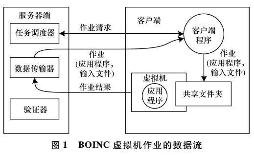 桌面网格环境下虚拟化技术的应用研究