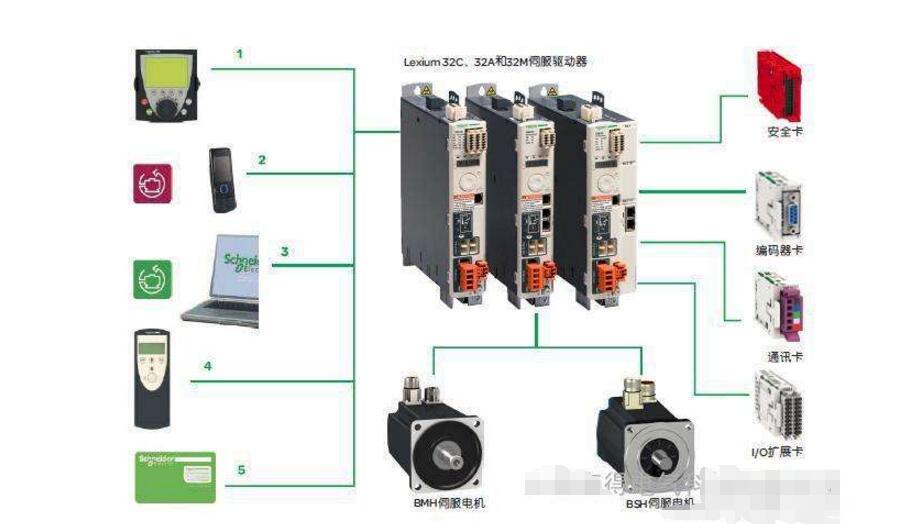 伺服系统基于工业电子的设计方案汇总