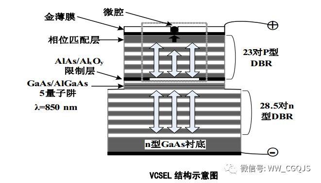 深度剖析基于光通信系统的VCSEL技术