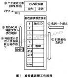 详解LPC2000系列ARM微控制器的CAN验收...