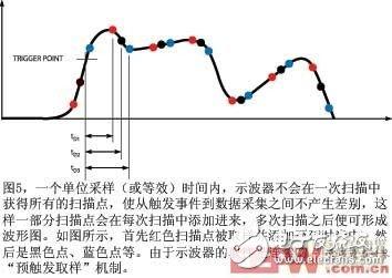 图5一个单位采样时间内示波器不会在一次扫描中获得所有的扫描点使从触发事件到数据采集之间不产生差别这样一部分扫描点会在每次扫描中添加进来多次扫描之后便可形成波形图如图所示首先红色扫描点被取样并添加至延时当中然后是黑色点蓝色点等由于示波器的取样是连续的因此还提供预触发取样机制