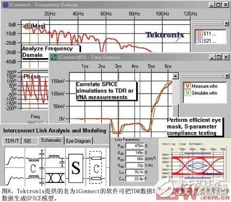 图8Tektronix提供的名为iConnect的软件可把TDR数据转换成S参数并可利用这些数据生成SPICE模型