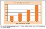 可配置技术影响SoC(系统级芯片)的设计