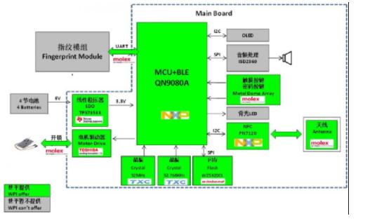 大联大世平集团推出基于NXP产品的多功能低功耗蓝...