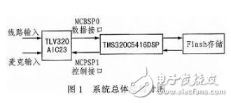 基于DSP芯片的音频信号滤波系统设计方案介绍