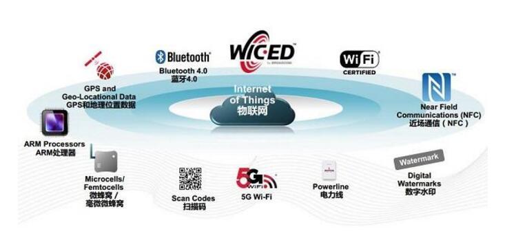 什么是物联网应用技术_物联网专业技能有什么