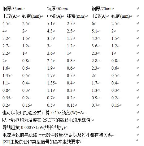 PCB 线宽-电流-温度关系辩证解析