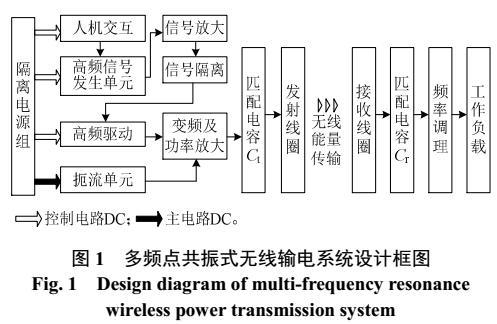 磁共振式无线输电样机对开关电磁影响