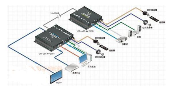 光纤传输的优点与缺点_光纤传输原理是什么