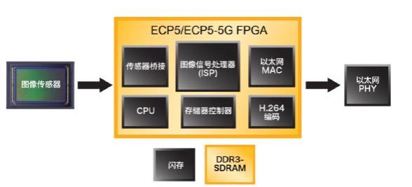 使用ECP5 FPGA解决网络边缘 智能、视觉和互连应用设计挑战