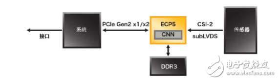 使用ECP5™FPGA解决网络边缘 智能、视觉和互连应用设计挑战
