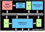 可编程硬件发展路线分析:eFPGA还是FPGA ...