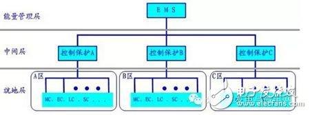 分布式能源微网控制保护和能量管理解决方案
