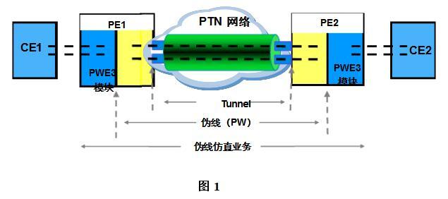 ptn技术要素及关键技术
