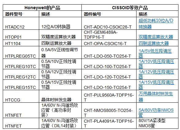 CISSOID为Honeywell将停产高温微电子产品砸下去的客户提供相应替→代品