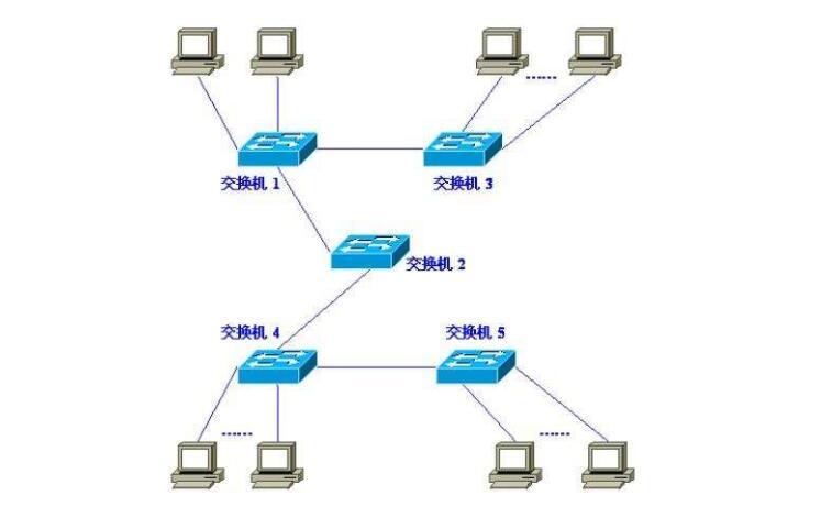 虚拟局域网配置实例详解