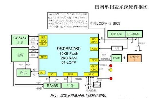 基于SoC电表计量芯片设计的电表系统详解