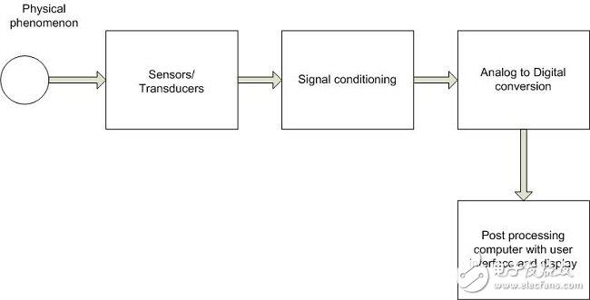 基于SoC实现的数据采集系统详解