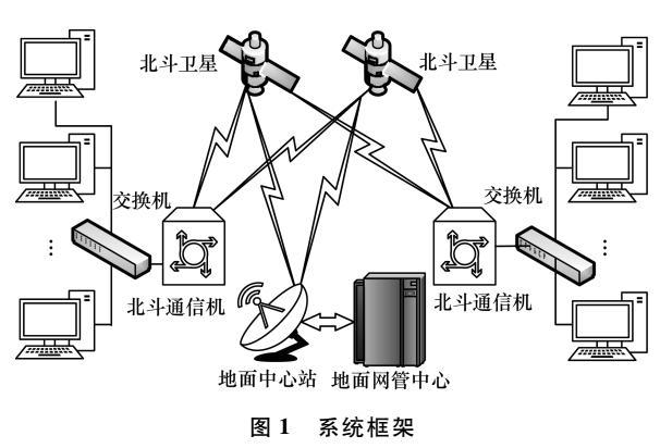 基于北斗短报文协议的可靠远程通信系统