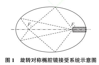 粒子计数器的一种新型光学传感器设计