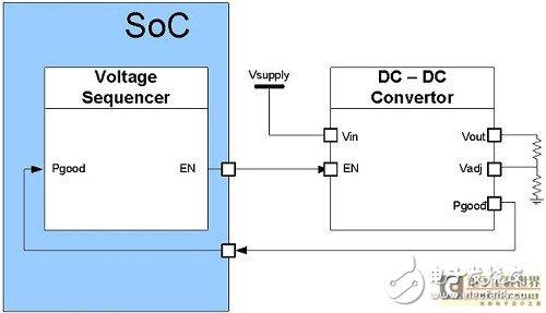 为了实现这一功能,我们使用电源监控器(pm)组件来监控不同线路的电压
