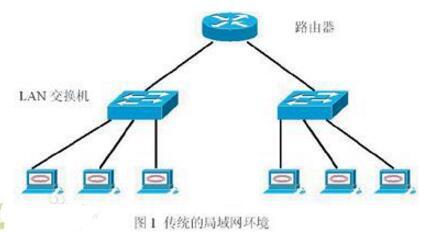 虚拟局域网vlan的好处及优点分析