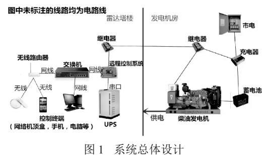 基于stm32单片机的雷达站发电机UPS远程控制监控系统