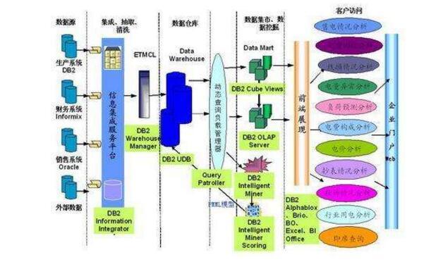 数据仓库的基本架构及架构图介绍