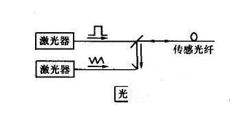 光纤传感器的应用实例
