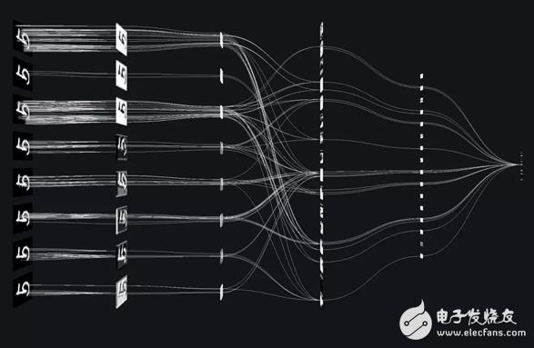 什么是神经网络?学习人工智能必会的八大神经网络盘点