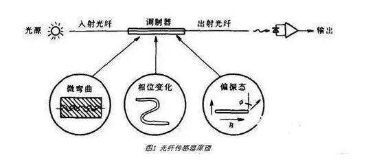 光纤传感器有哪些_常见的光纤传感器