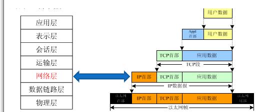 通信网络三层转发工作原理及案例