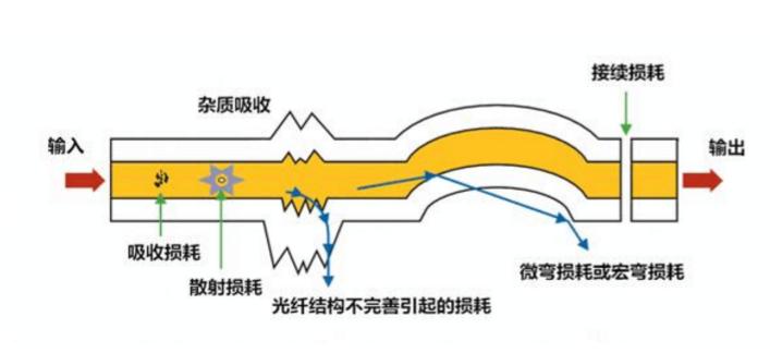 光纤损耗包括哪些_光纤损耗的分类