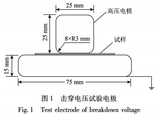 AlN改性对干式变压器环氧树脂绝缘性能的影响
