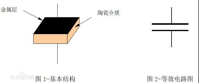 独石电容和陶瓷电容的区别