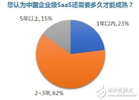 企业级SaaS软件现状 应用有哪些不足?