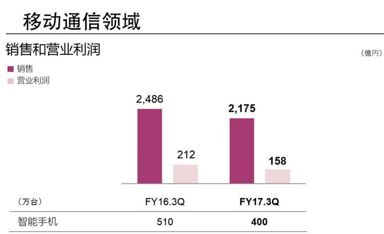 索尼最新消息:咸鱼翻身 利润增长1407%