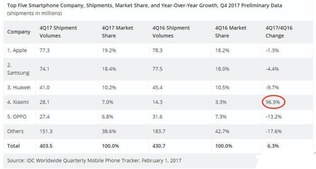 2018年小米将有望超过OPPO成国内第二大手机厂商