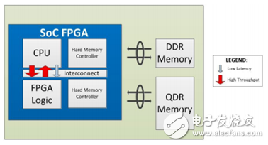 eFPGA与FPGA SoC,谁将引领下一代可编程硬件之潮流?-电子爱好者(EEFans)_ 中国电子工程师论坛