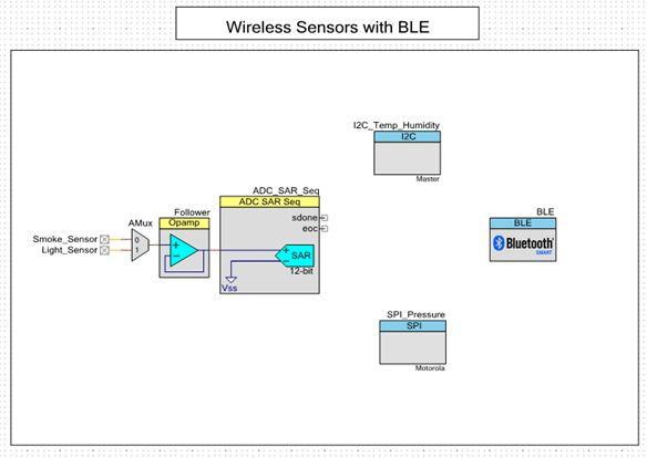 解读低功耗蓝牙(BLE)无线传感器网络应用技术