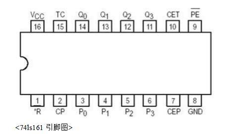 脉冲计数器的设计与分析详解