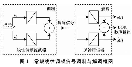 正交线性调频信号调制方法